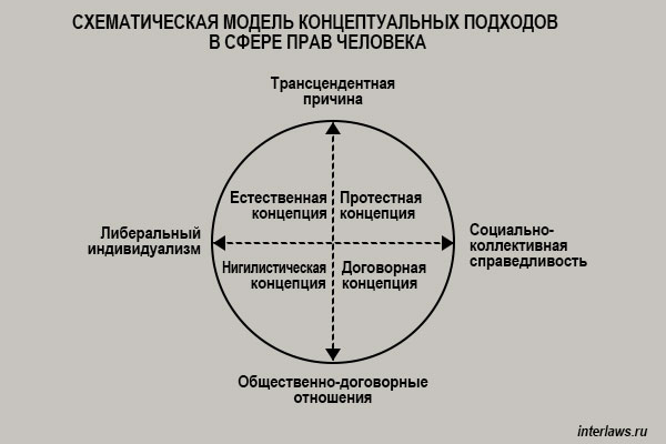 Схема концепций прав человека.