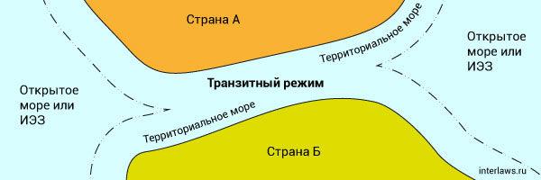 Правовой режим международных проливов