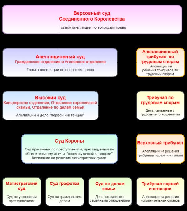 Схема судебной системы Англии и Уэльса