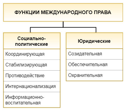 Схема - Функции международного права