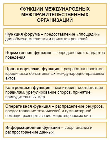 Функции международных организаций. Схема.