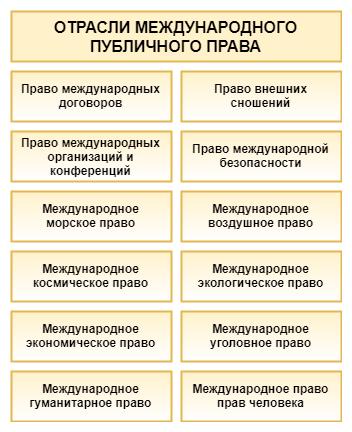 Отрасли международного публичного права. Схема