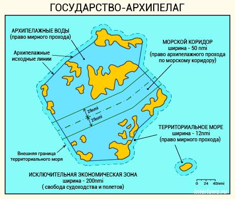 Государство-архипелаг. Схема