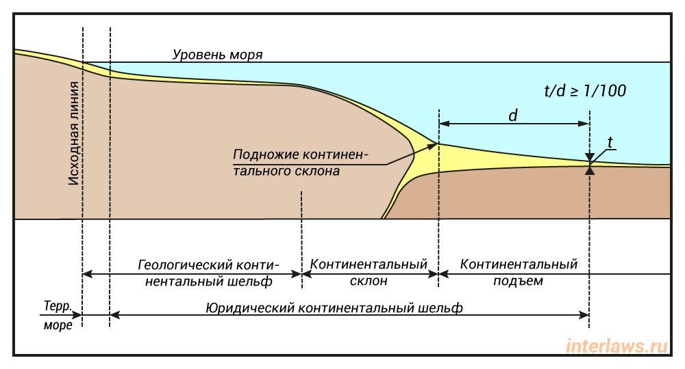 Иллюстрация формулы мощности осадочных пород