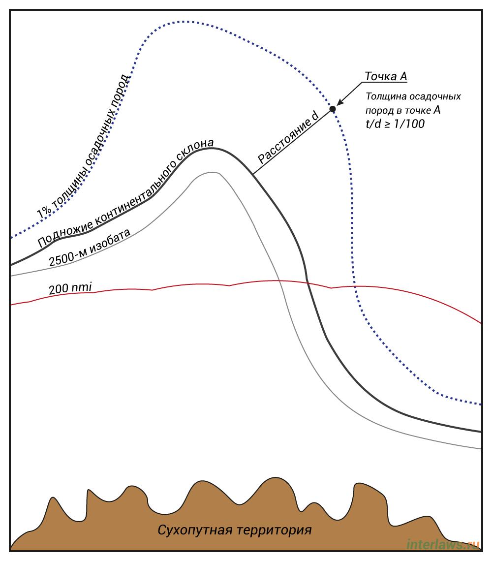 Иллюстрация линии мощности осадочных пород