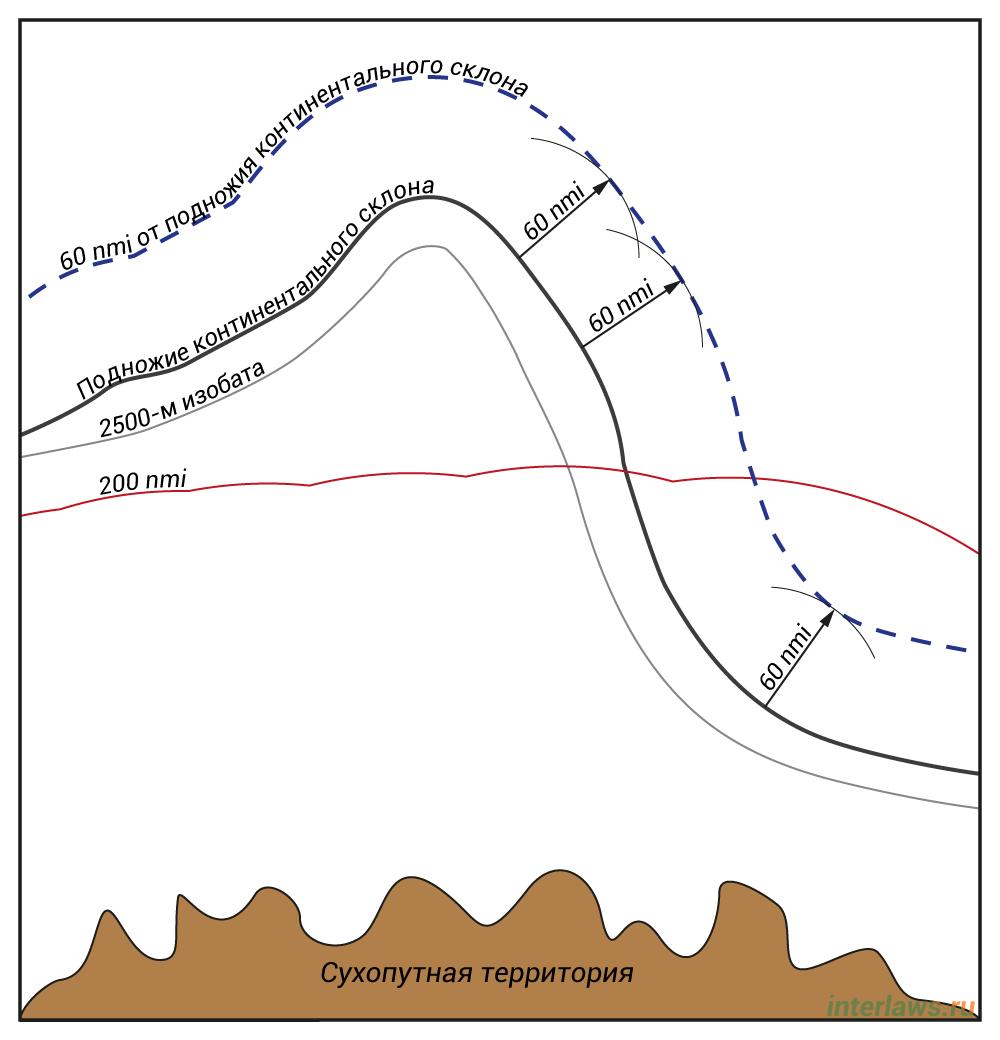 Иллюстрация линии, проведенной на расстоянии 60 м от подножия континентального склона