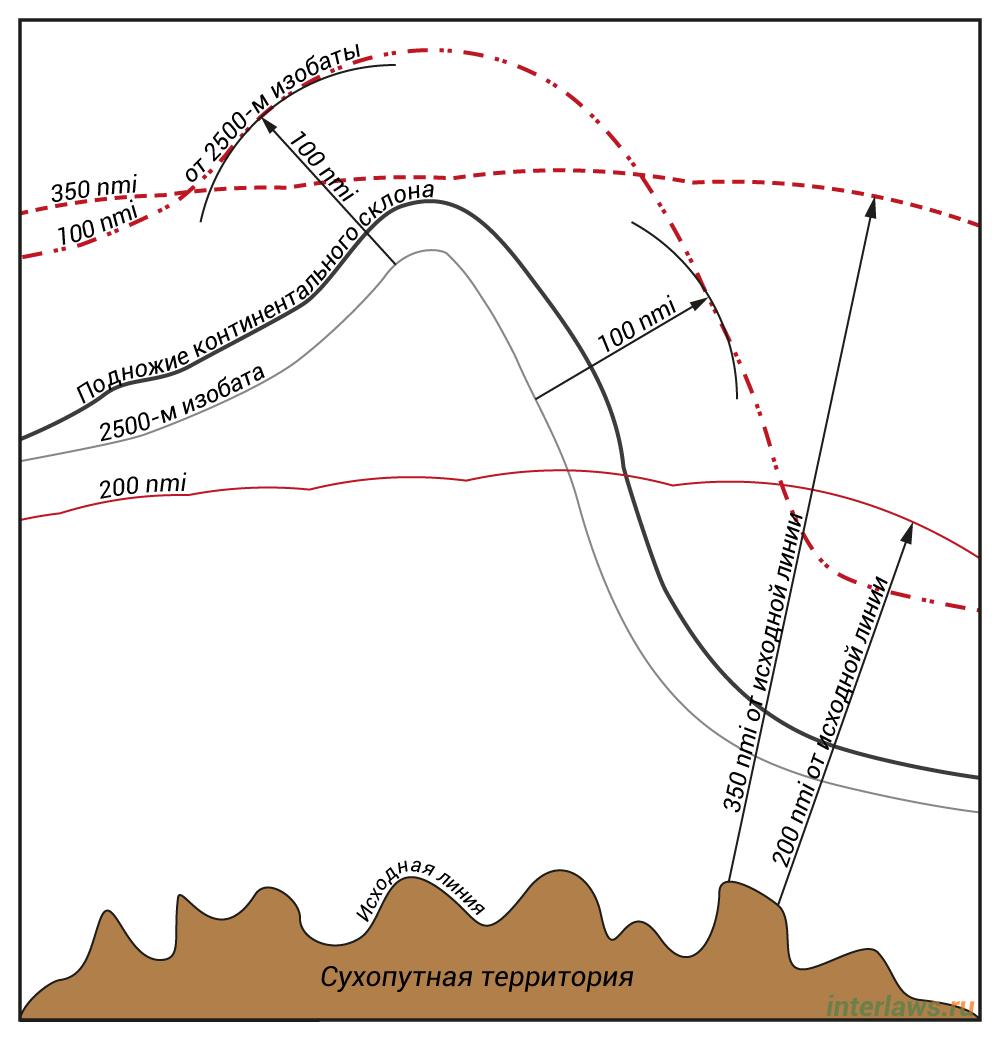Иллюстрация придельных границ континентального шельфа