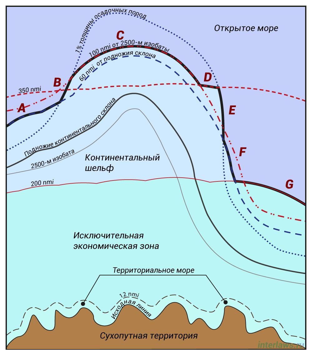 Иллюстрация внешних границ континентального шельфа